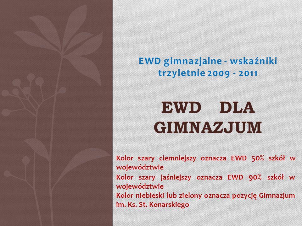 EWD gimnazjalne - wskaźniki trzyletnie 2009 - 2011 EWD DLA GIMNAZJUM Kolor szary ciemniejszy oznacza EWD 50% szkół w województwie Kolor szary jaśniejs