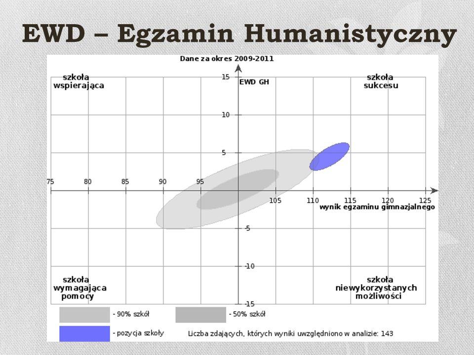 EWD – Egzamin Matematyczn0- Przyrodniczy