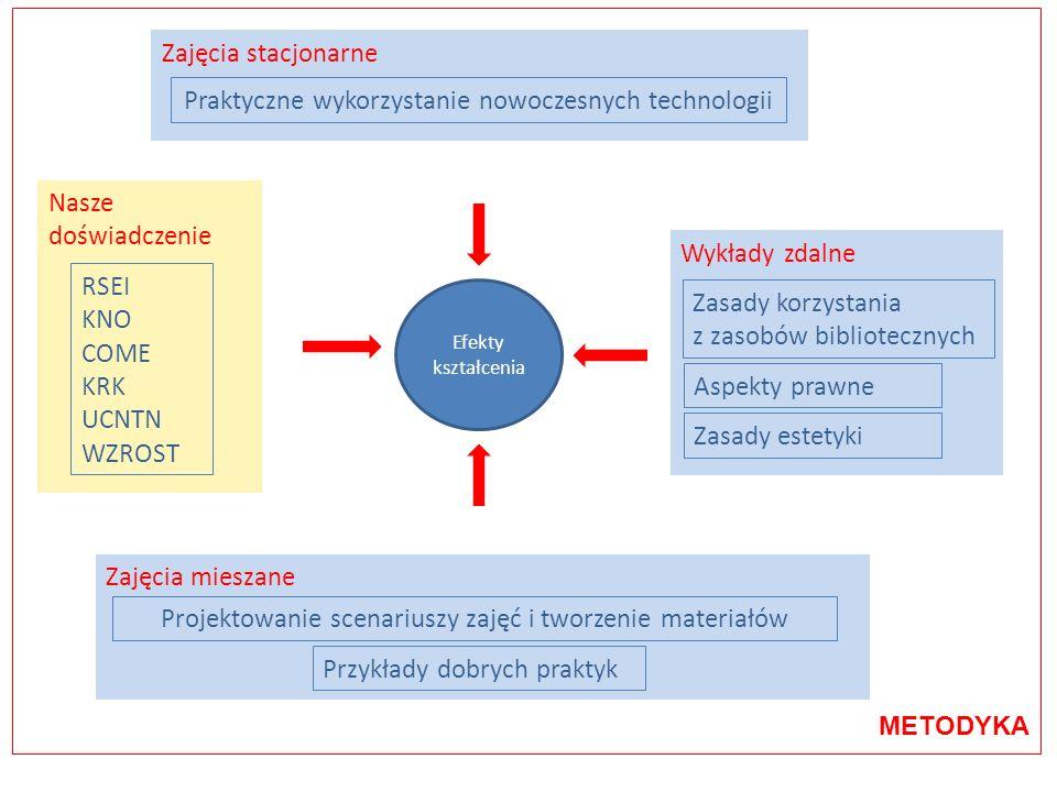 Ogólny plan zajęć bloktematyka obsada kadrowa jednostki/wydziały liczba godzin I wprowadzenie do aspektów prawnych istotnych na etapie tworzenia autorskich materiałów dydaktycznych WPiA1 II przegląd podstawowych zasad estetyki w tworzeniu autorskich multimedialnych materiałów do nauczania WSzP1 III zasady wykorzystywania dostępnych światowych i krajowych zasobów bibliotecznych BU2 IVprzykłady dobrych praktyk w stosowaniu metod zdalnego nauczaniaWMiI6 V praktyczne wykorzystywanie: WMiI, Instytut Socjologii 10 narzędzi autorskich platform zdalnego nauczania metod przetwarzania obrazu i dźwięku metod nagrywania prostych i złożonych sekwencji filmowych VI projektowanie autorskich scenariuszy zajęć i tworzenie multimedialnych materiałów, wspomagających nauczanie: WMiI10 określenie indywidualnej tematyki opracowanie scenariusza zebranie materiału wybór metod i technologii prezentacja programu autorskiego Razem liczba godzin:30