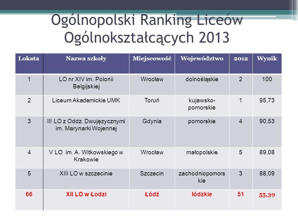 Ogólnopolski Ranking Liceów Ogólnokształcących 2013 LokataNazwa szkołyMiejscowośćWojewództwo2012Wynik 1LO nr XIV im.