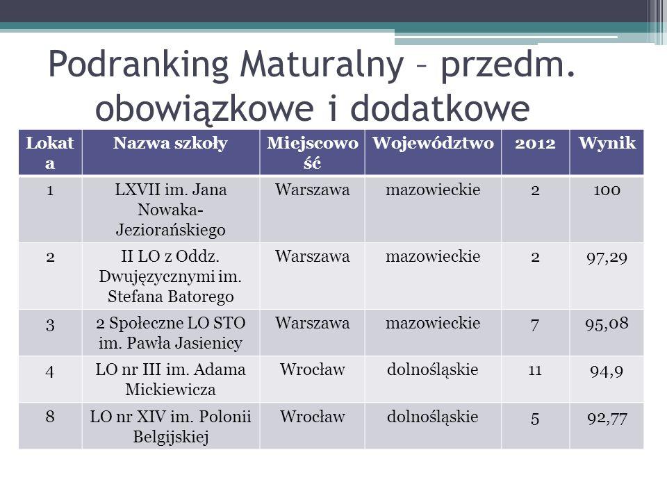 Podranking Maturalny – przedm.