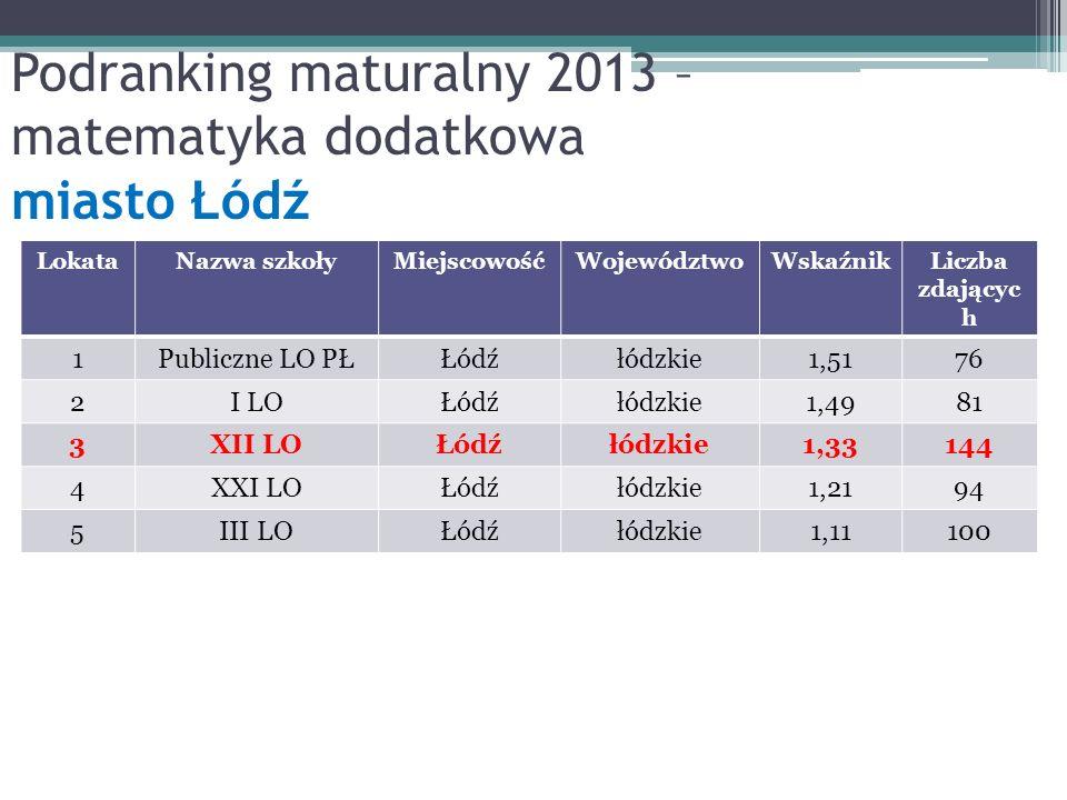 LokataNazwa szkołyMiejscowośćWojewództwoWskaźnikLiczba zdającyc h 1Publiczne LO PŁŁódźłódzkie1,5176 2I LOŁódźłódzkie1,4981 3XII LOŁódźłódzkie1,33144 4XXI LOŁódźłódzkie1,2194 5III LOŁódźłódzkie1,11100 Podranking maturalny 2013 – matematyka dodatkowa miasto Łódź
