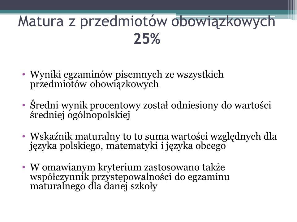 Matura z przedmiotów obowiązkowych 25% Wyniki egzaminów pisemnych ze wszystkich przedmiotów obowiązkowych Średni wynik procentowy został odniesiony do wartości średniej ogólnopolskiej Wskaźnik maturalny to to suma wartości względnych dla języka polskiego, matematyki i języka obcego W omawianym kryterium zastosowano także współczynnik przystępowalności do egzaminu maturalnego dla danej szkoły