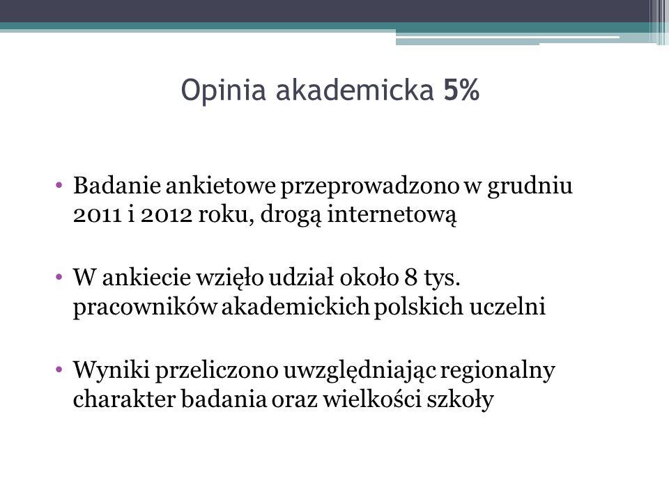 Opinia akademicka 5% Badanie ankietowe przeprowadzono w grudniu 2011 i 2012 roku, drogą internetową W ankiecie wzięło udział około 8 tys.