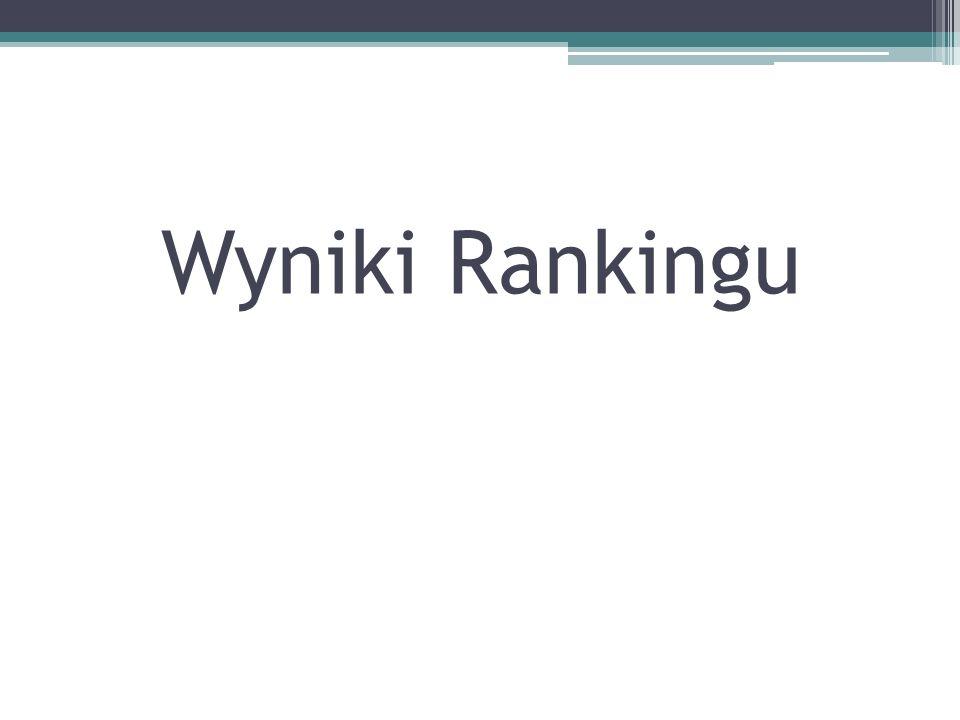 Wyniki Rankingu