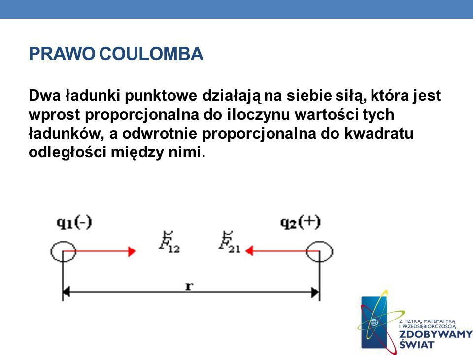 PRAWO COULOMBA Dwa ładunki punktowe działają na siebie siłą, która jest wprost proporcjonalna do iloczynu wartości tych ładunków, a odwrotnie proporcjonalna do kwadratu odległości między nimi.