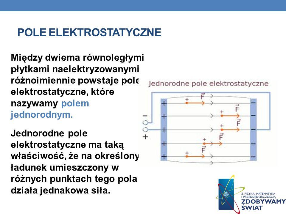 POLE ELEKTROSTATYCZNE Między dwiema równoległymi płytkami naelektryzowanymi różnoimiennie powstaje pole elektrostatyczne, które nazywamy polem jednorodnym.