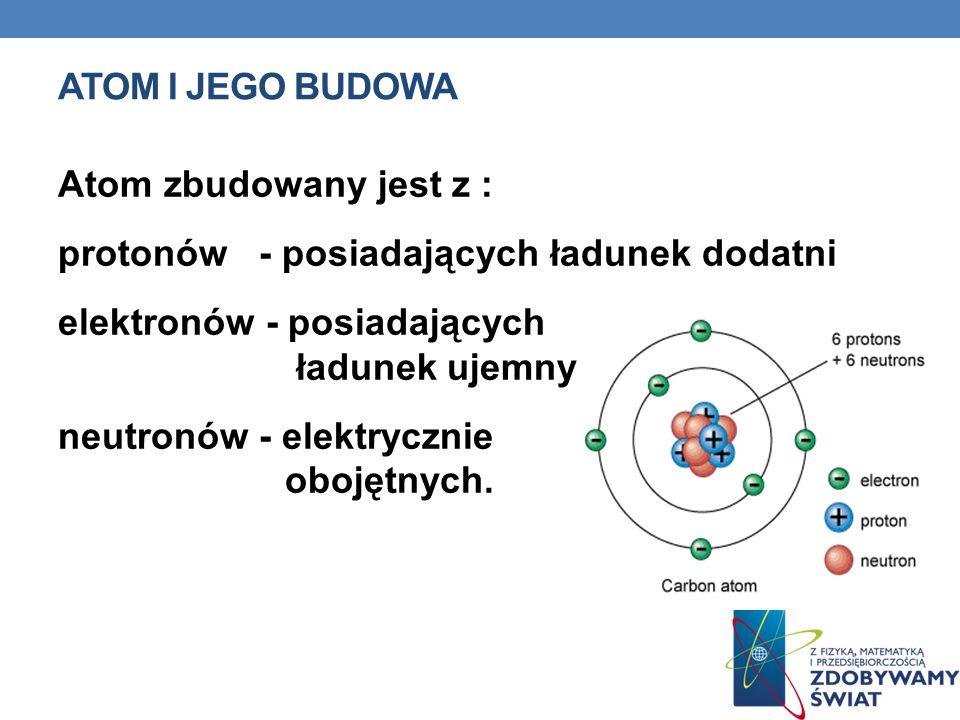 ATOM I JEGO BUDOWA Atom zbudowany jest z : protonów - posiadających ładunek dodatni elektronów - posiadających ładunek ujemny neutronów - elektrycznie obojętnych.