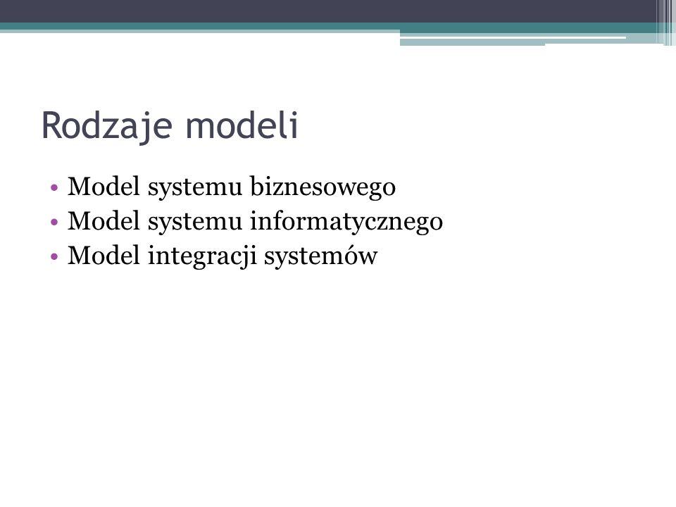 Rodzaje modeli Model systemu biznesowego Model systemu informatycznego Model integracji systemów