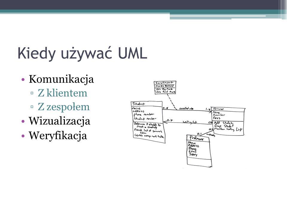 Kiedy używać UML Komunikacja Z klientem Z zespołem Wizualizacja Weryfikacja