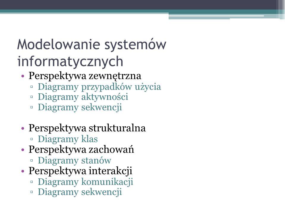 Modelowanie systemów informatycznych Perspektywa zewnętrzna Diagramy przypadków użycia Diagramy aktywności Diagramy sekwencji Perspektywa strukturalna