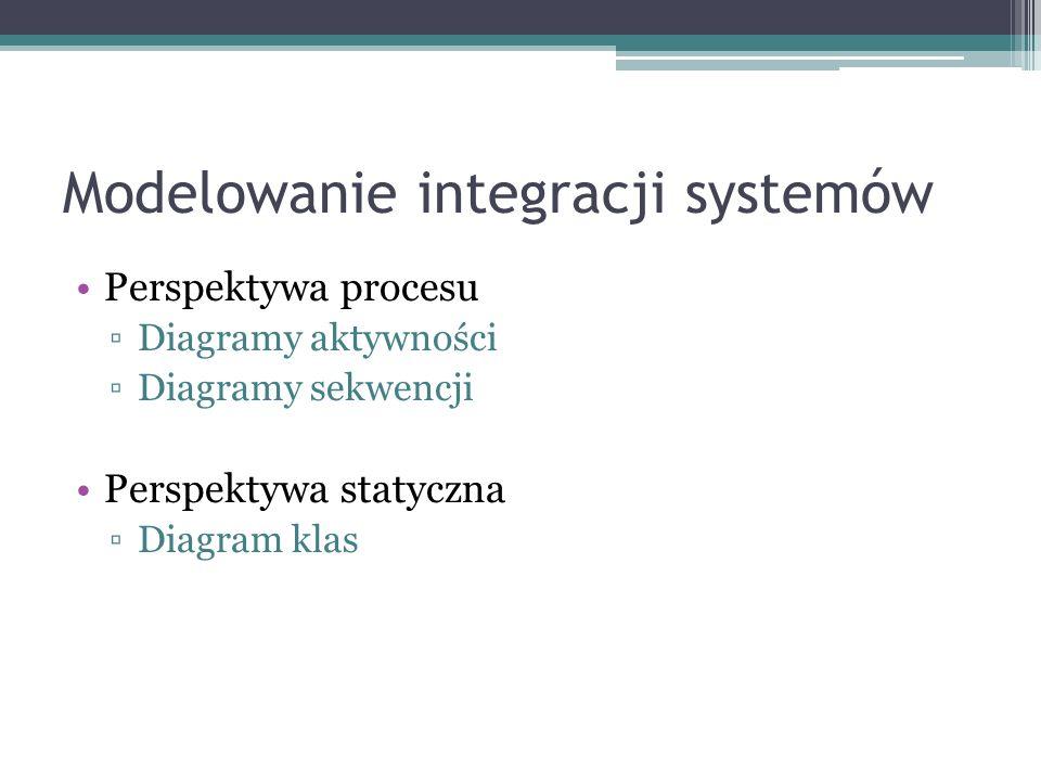 Modelowanie integracji systemów Perspektywa procesu Diagramy aktywności Diagramy sekwencji Perspektywa statyczna Diagram klas