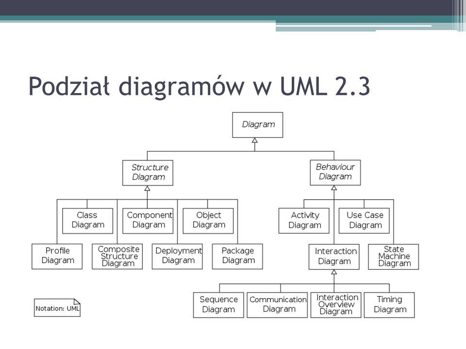 Podział diagramów w UML 2.3