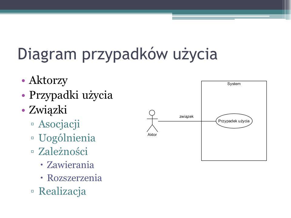 Diagram przypadków użycia Aktorzy Przypadki użycia Związki Asocjacji Uogólnienia Zależności Zawierania Rozszerzenia Realizacja