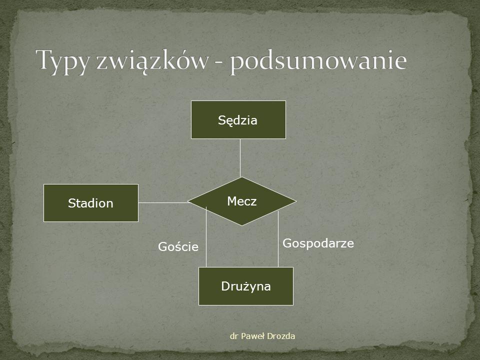 Gdy związek posiada specyficzne cechy Można stworzyć encję dla związku z atrybutami odnoszącymi się do związku dr Paweł Drozda