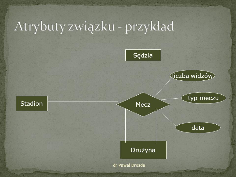 dr Paweł Drozda Gaża Występuje FILM AKTOR Gdy związek posiada atrybuty – konieczność wprowadzenia dodatkowej encji Pojawiają się związki typu wiele Od strony związku – obowiązkowe