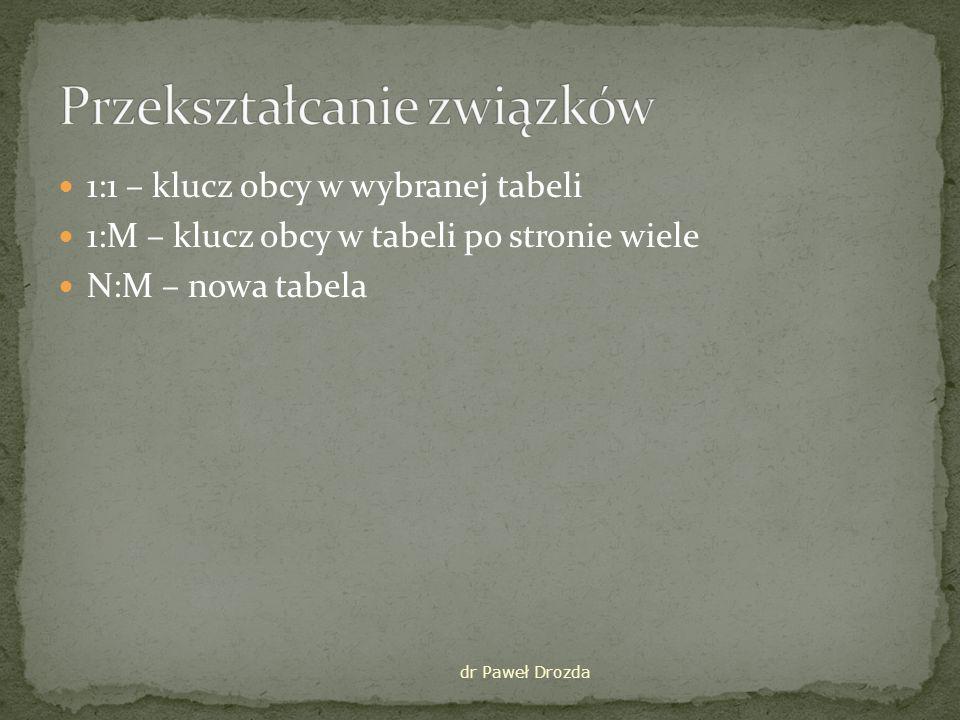 Dodany klucz obcy po stronie związku obowiązkowego dr Paweł Drozda Pesel Nazwisko Zarobki NAUCZYCIEL Id Nazwa KLASA Wychowuje