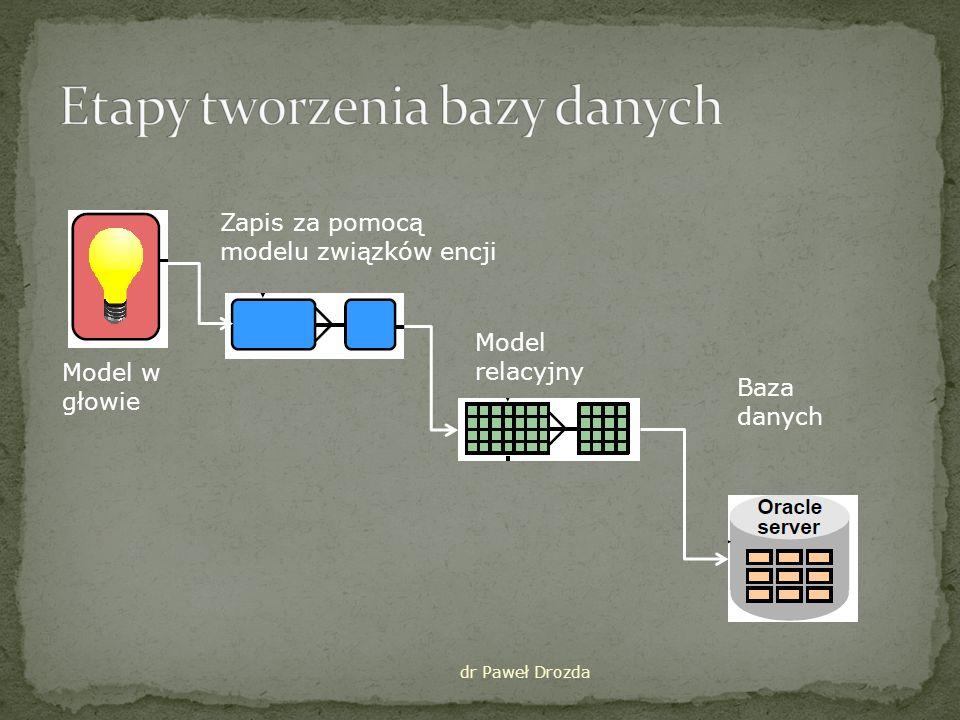 Część rzeczywistości zapisana za pomocą encji (entities) Atrybuty – właściwości encji Powiązania w strukturze obiektów – związki pomiędzy encjami dr Paweł Drozda