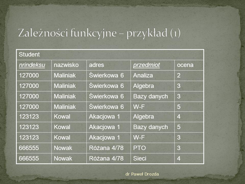 dr Paweł Drozda Zależności funkcyjne nrindeksu nazwisko nrindeksu adres ponieważ: 127000 Maliniak, Świerkowa 6 123123 Kowal, Akacjowa 1 666555 Nowak, Różana 4/78