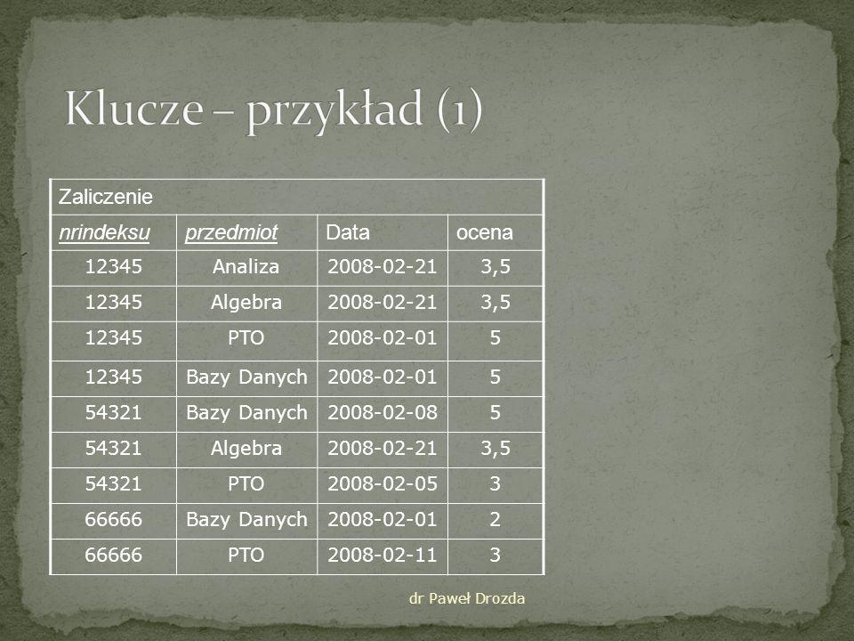 dr Paweł Drozda Klucz – (nrindeksu, przedmiot) Pozostałe dwa pola zależne funkcyjnie od nrindeksu i przedmiot nrindeksu, przedmiot data, ocena (przy założeniu że dany student może mieć jedną ocenę z zaliczenia)