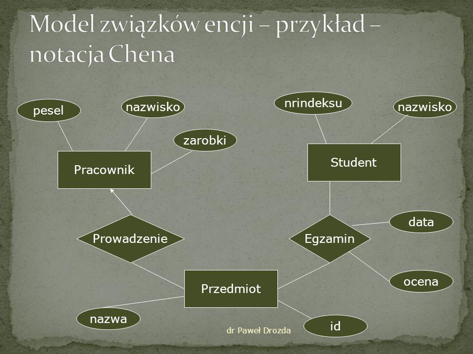 dr Paweł Drozda Pesel Nazwisko Zarobki PRACOWNIK NrIndeksu Nazwisko STUDENT Id Nazwa PRZEDMIOT prowadzi zdaje