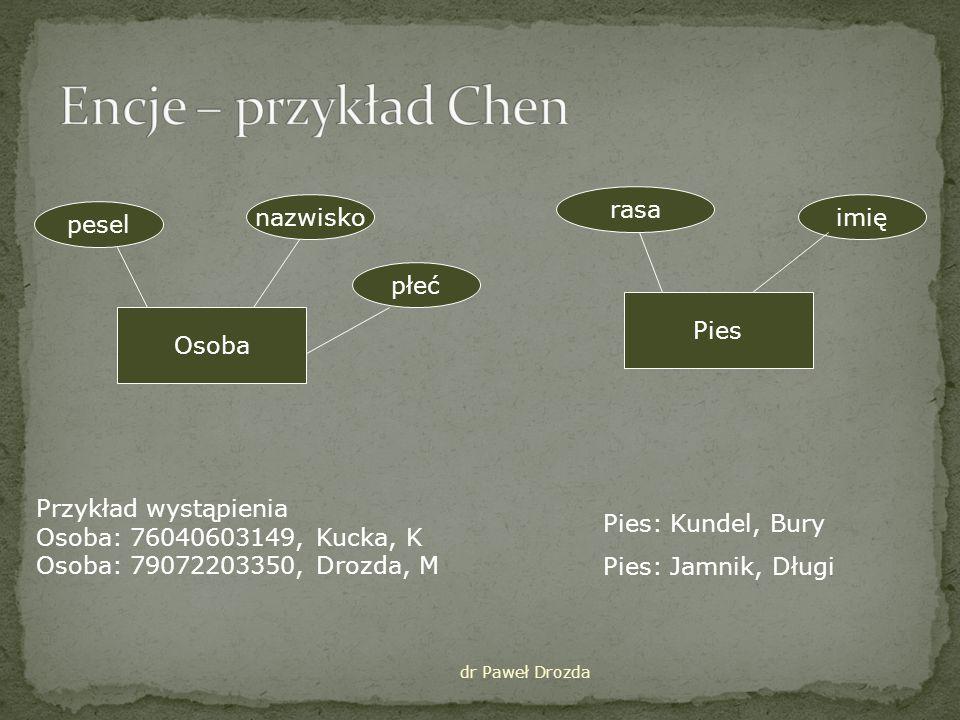 dr Paweł Drozda Pesel Nazwisko Płeć OSOBA Rasa Imię PIES Osoba Pesel = 77021211111 Nazwisko = Kowalski Płeć = Kobieta Pies Rasa = Kundel Imię = Bury