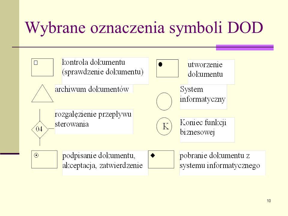 10 Wybrane oznaczenia symboli DOD