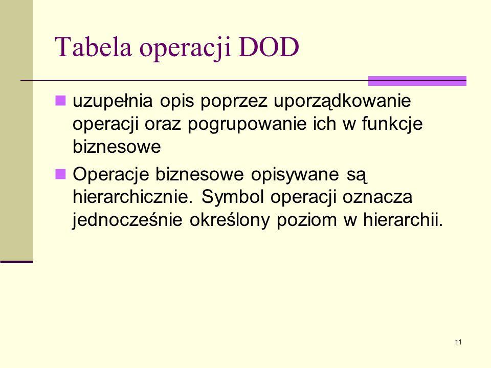 11 Tabela operacji DOD uzupełnia opis poprzez uporządkowanie operacji oraz pogrupowanie ich w funkcje biznesowe Operacje biznesowe opisywane są hierar