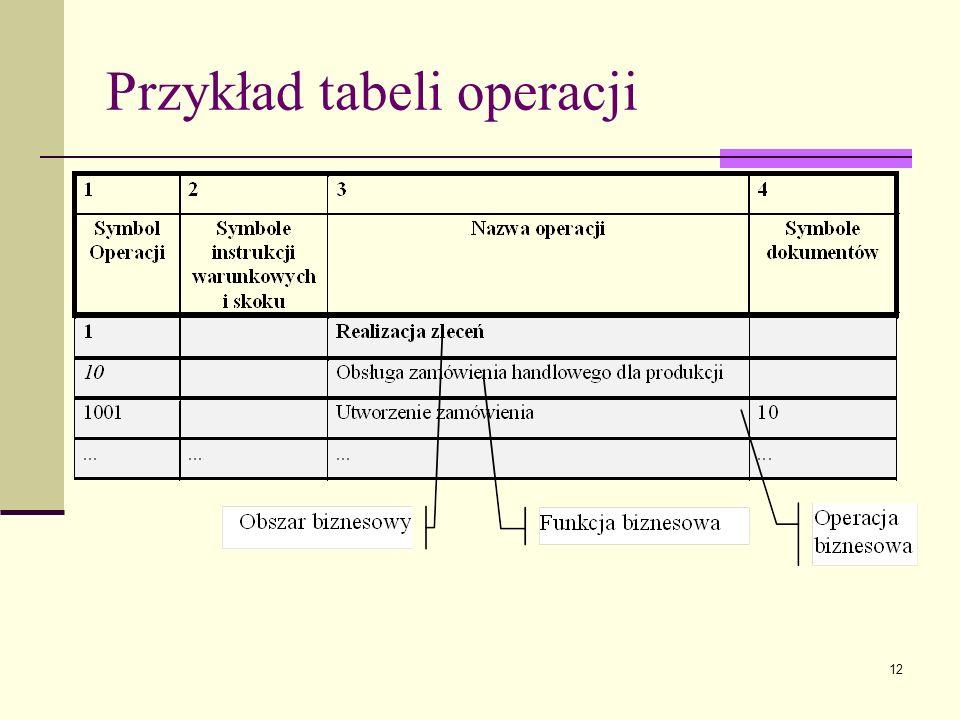 12 Przykład tabeli operacji