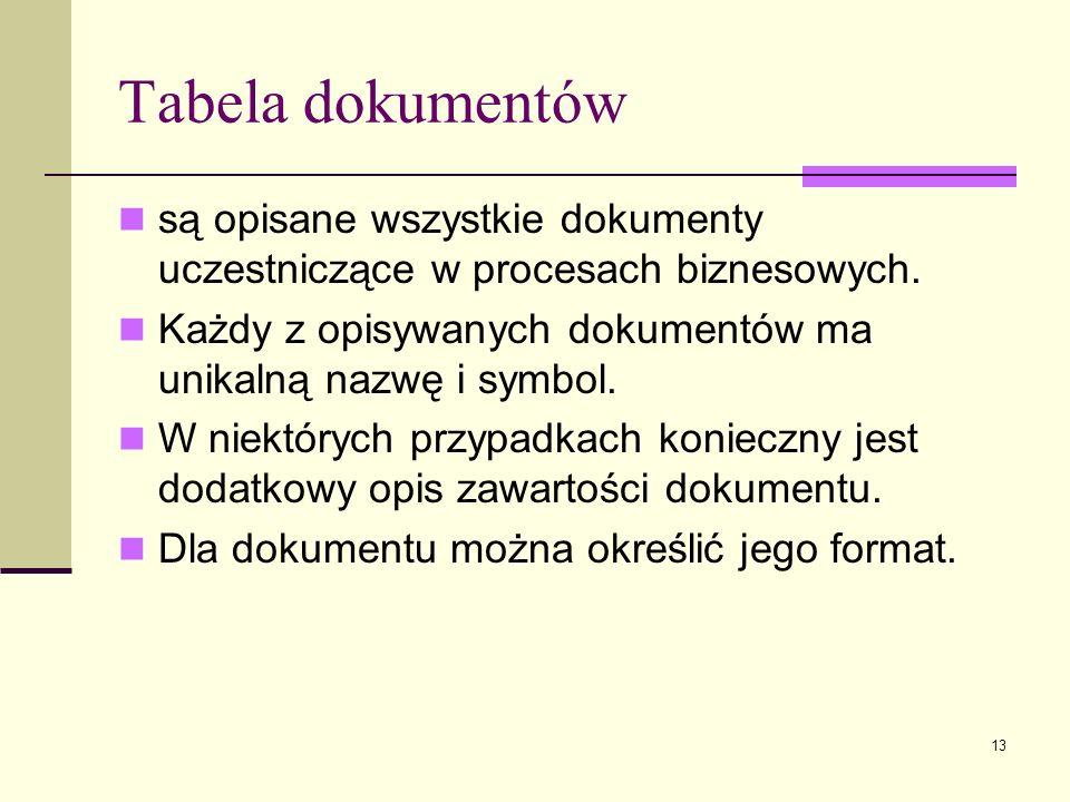 13 Tabela dokumentów są opisane wszystkie dokumenty uczestniczące w procesach biznesowych. Każdy z opisywanych dokumentów ma unikalną nazwę i symbol.