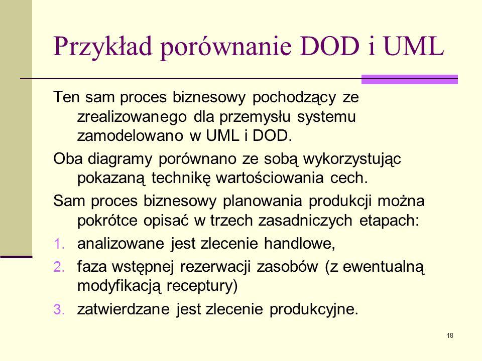18 Przykład porównanie DOD i UML Ten sam proces biznesowy pochodzący ze zrealizowanego dla przemysłu systemu zamodelowano w UML i DOD. Oba diagramy po