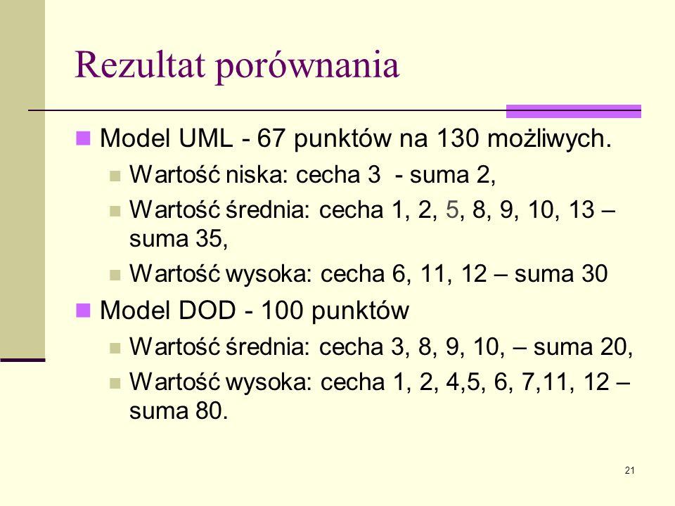 21 Rezultat porównania Model UML - 67 punktów na 130 możliwych. Wartość niska: cecha 3 - suma 2, Wartość średnia: cecha 1, 2, 5, 8, 9, 10, 13 – suma 3