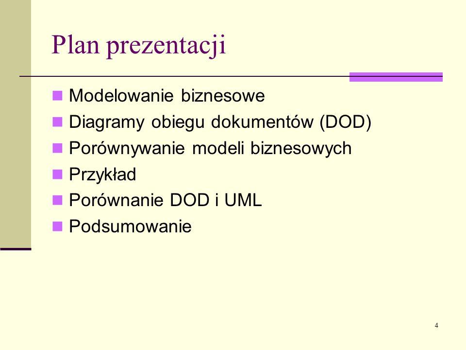 4 Plan prezentacji Modelowanie biznesowe Diagramy obiegu dokumentów (DOD) Porównywanie modeli biznesowych Przykład Porównanie DOD i UML Podsumowanie