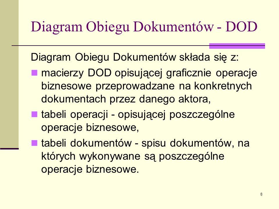 8 Diagram Obiegu Dokumentów - DOD Diagram Obiegu Dokumentów składa się z: macierzy DOD opisującej graficznie operacje biznesowe przeprowadzane na konk