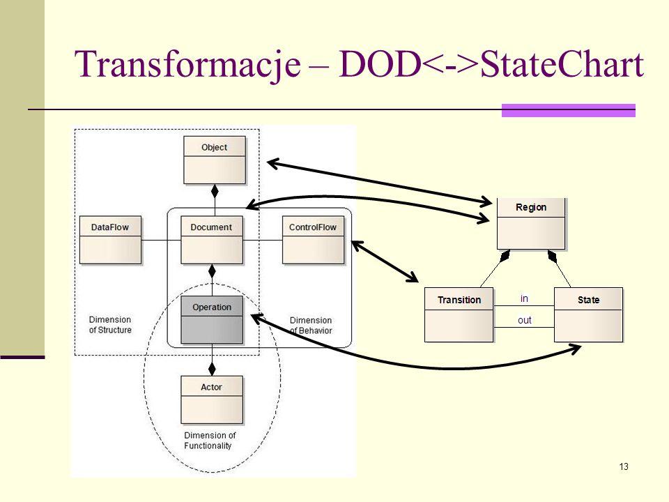 13 Transformacje – DOD StateChart