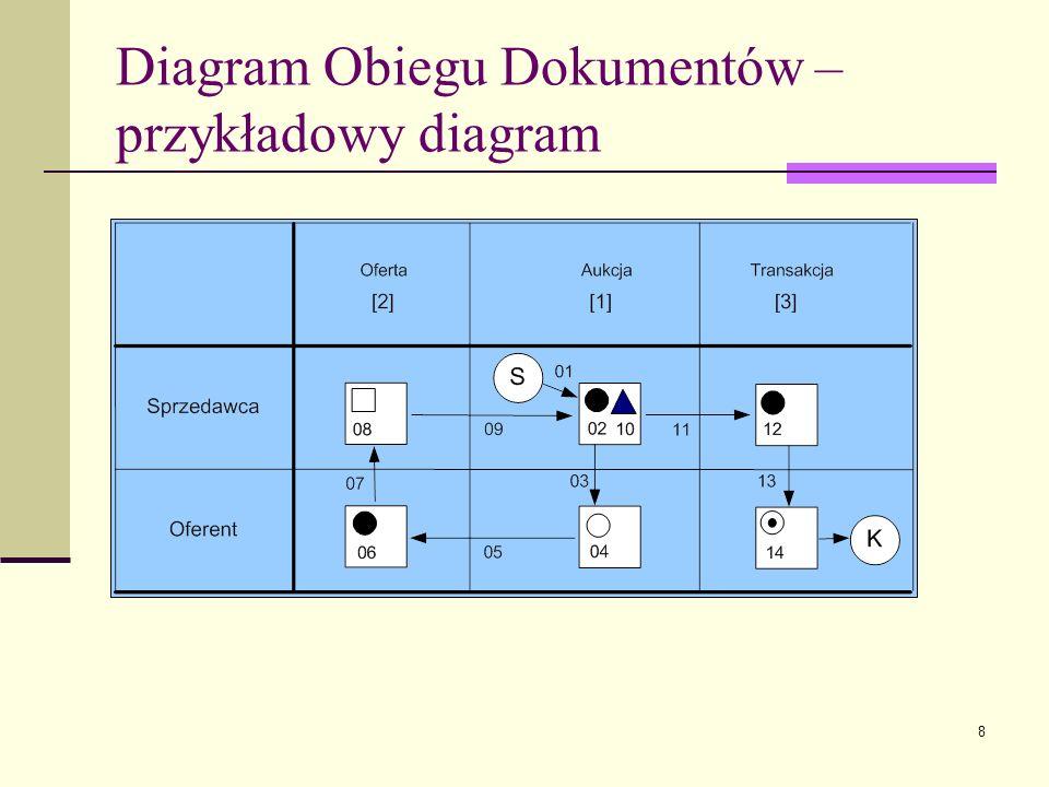 9 Diagram Obiegu Dokumentów umożliwia za pomocą jednego diagramu (modelu) zaprezentować trzy wymiary: Strukturę – nagłówek diagramu, Zachowanie – operacje na obiektach, Funkcjonalność – operacje zgrupowane w partycje.