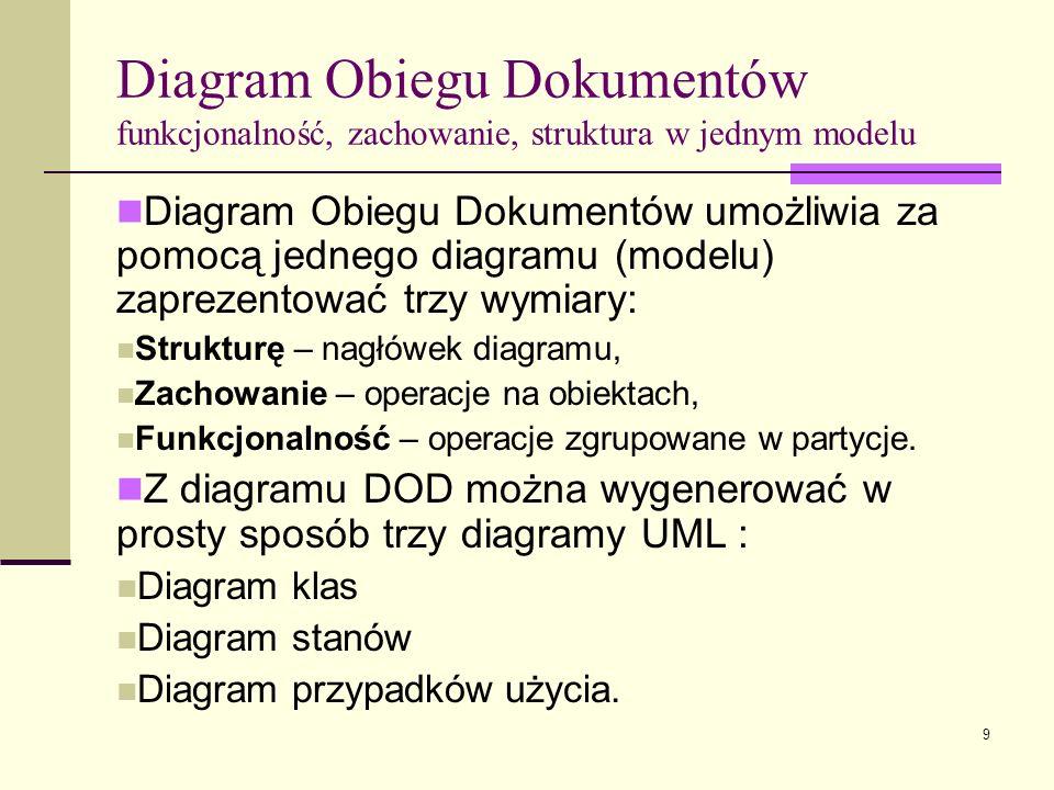 10 Diagram Obiegu Dokumentów – uproszczony metamodel