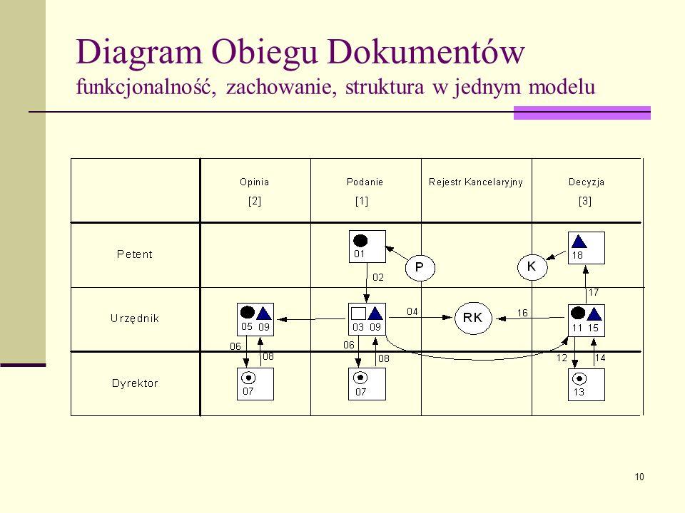10 Diagram Obiegu Dokumentów funkcjonalność, zachowanie, struktura w jednym modelu
