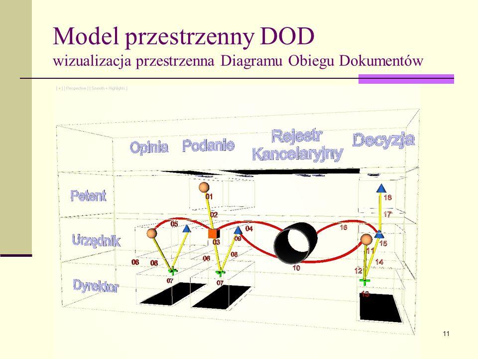 11 Model przestrzenny DOD wizualizacja przestrzenna Diagramu Obiegu Dokumentów