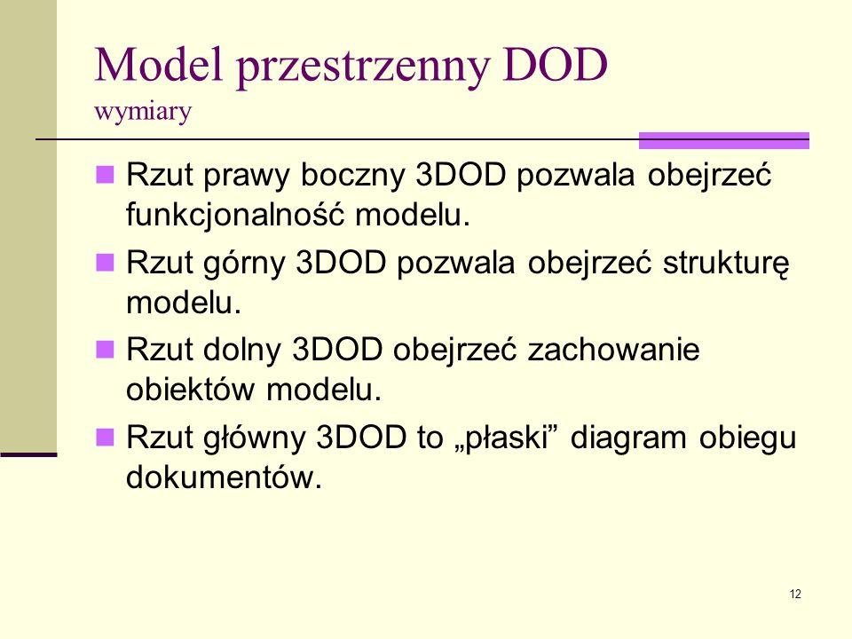 12 Model przestrzenny DOD wymiary Rzut prawy boczny 3DOD pozwala obejrzeć funkcjonalność modelu. Rzut górny 3DOD pozwala obejrzeć strukturę modelu. Rz