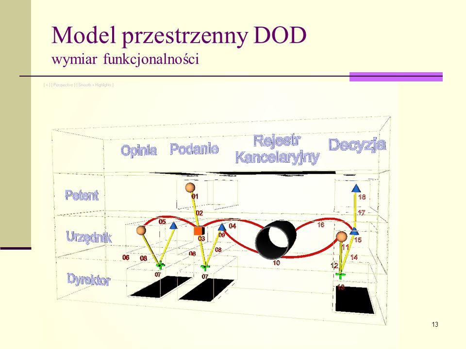 13 Model przestrzenny DOD wymiar funkcjonalności