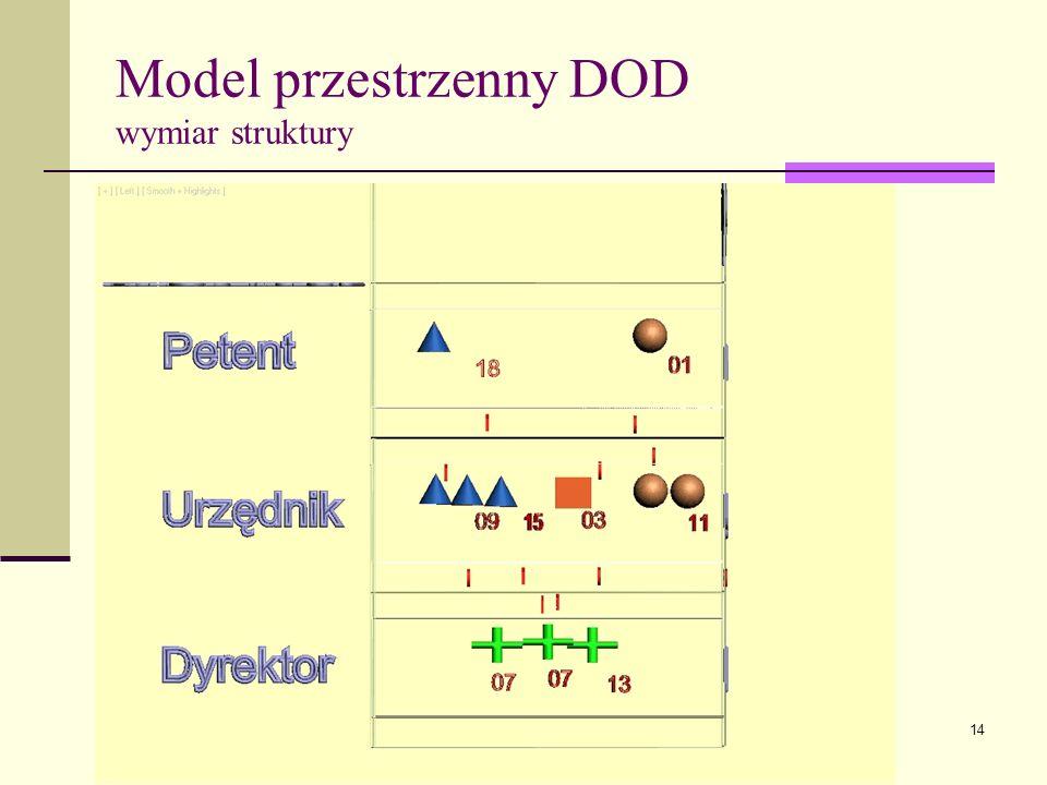 14 Model przestrzenny DOD wymiar struktury