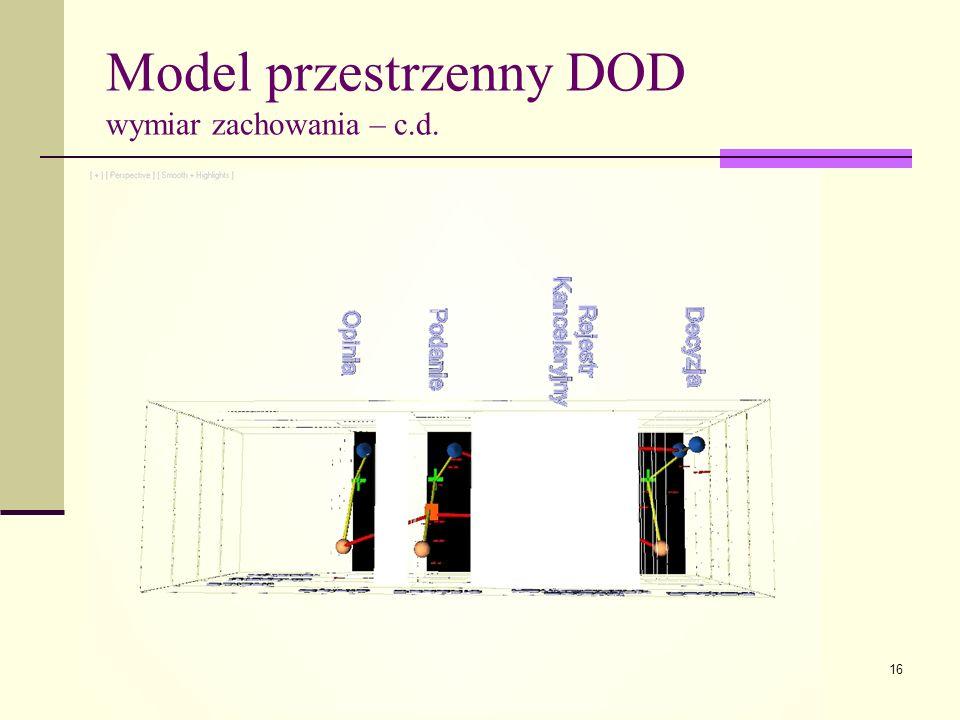 16 Model przestrzenny DOD wymiar zachowania – c.d.