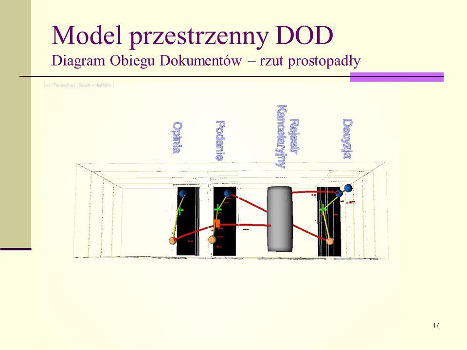 17 Model przestrzenny DOD Diagram Obiegu Dokumentów – rzut prostopadły