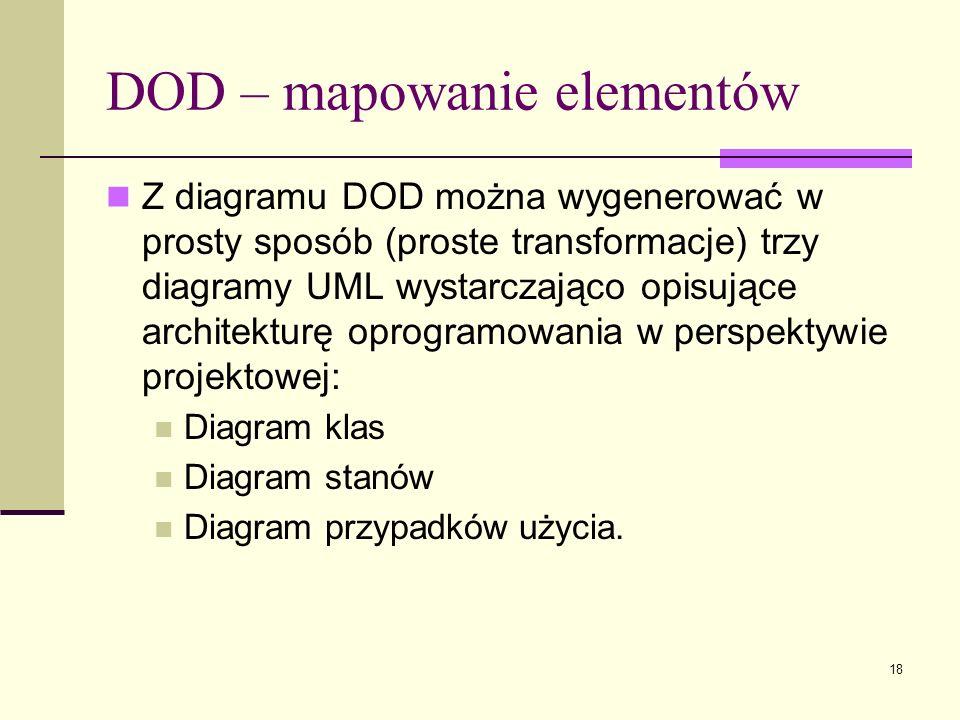18 Z diagramu DOD można wygenerować w prosty sposób (proste transformacje) trzy diagramy UML wystarczająco opisujące architekturę oprogramowania w per