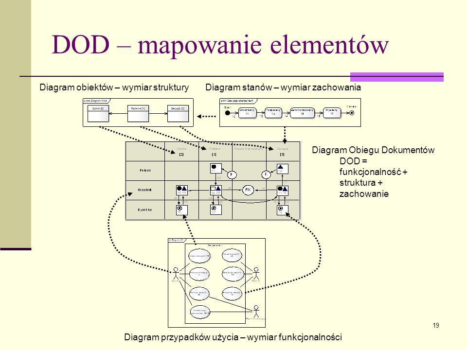 19 DOD – mapowanie elementów Diagram obiektów – wymiar struktury Diagram stanów – wymiar zachowania Diagram Obiegu Dokumentów DOD = funkcjonalność + s