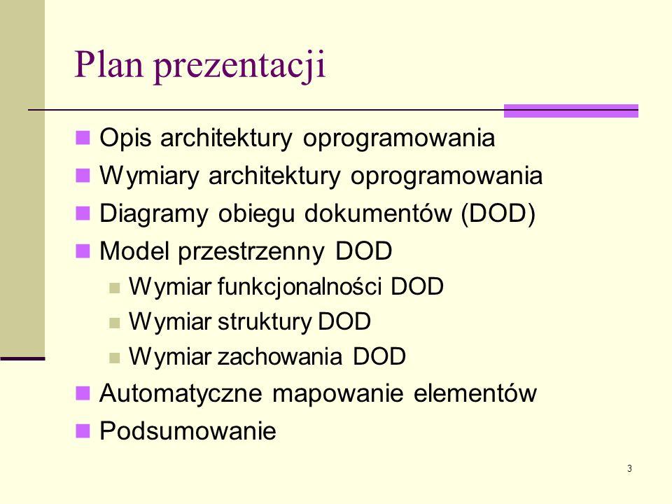3 Plan prezentacji Opis architektury oprogramowania Wymiary architektury oprogramowania Diagramy obiegu dokumentów (DOD) Model przestrzenny DOD Wymiar