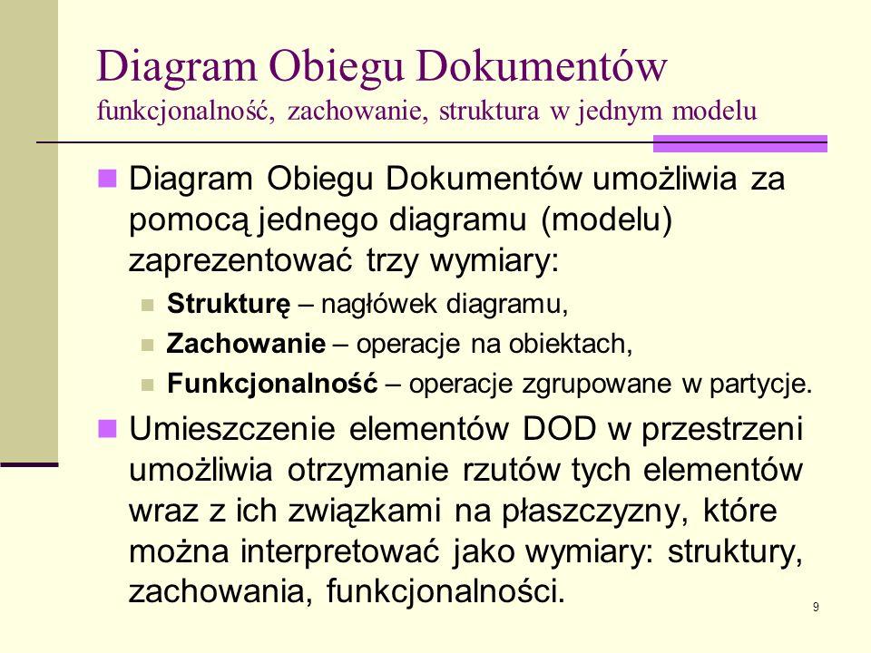 9 Diagram Obiegu Dokumentów umożliwia za pomocą jednego diagramu (modelu) zaprezentować trzy wymiary: Strukturę – nagłówek diagramu, Zachowanie – oper