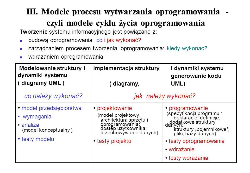 III. Modele procesu wytwarzania oprogramowania - czyli modele cyklu życia oprogramowania Tworzenie systemu informacyjnego jest powiązane z: budową opr