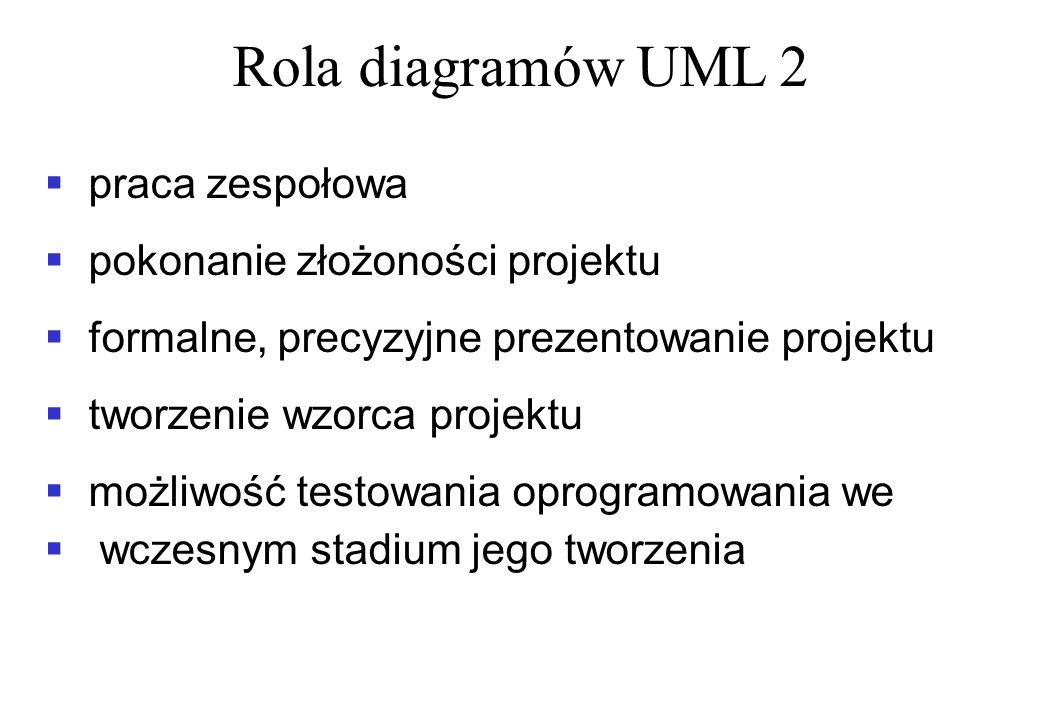 Rola diagramów UML 2 praca zespołowa pokonanie złożoności projektu formalne, precyzyjne prezentowanie projektu tworzenie wzorca projektu możliwość tes